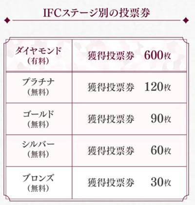IFC投票券数